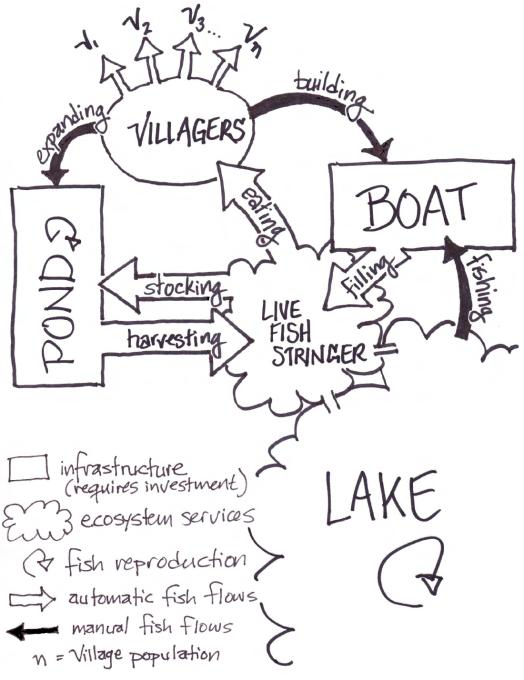 Figure 1. Fish Flow Diagram
